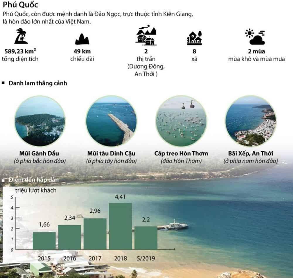 Biểu đồ tăng trưởng du lịch Phú Quốc